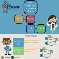 Results of the 1st FSTP Open Call